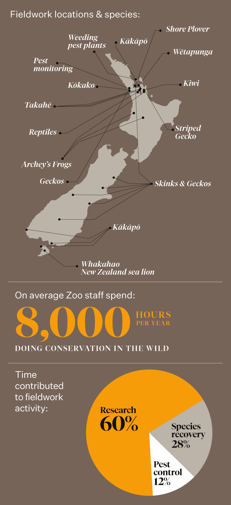 https://rfacdn.nz/zoo/assets/media/azoo-wildwork-centre-infograph-web-1.png