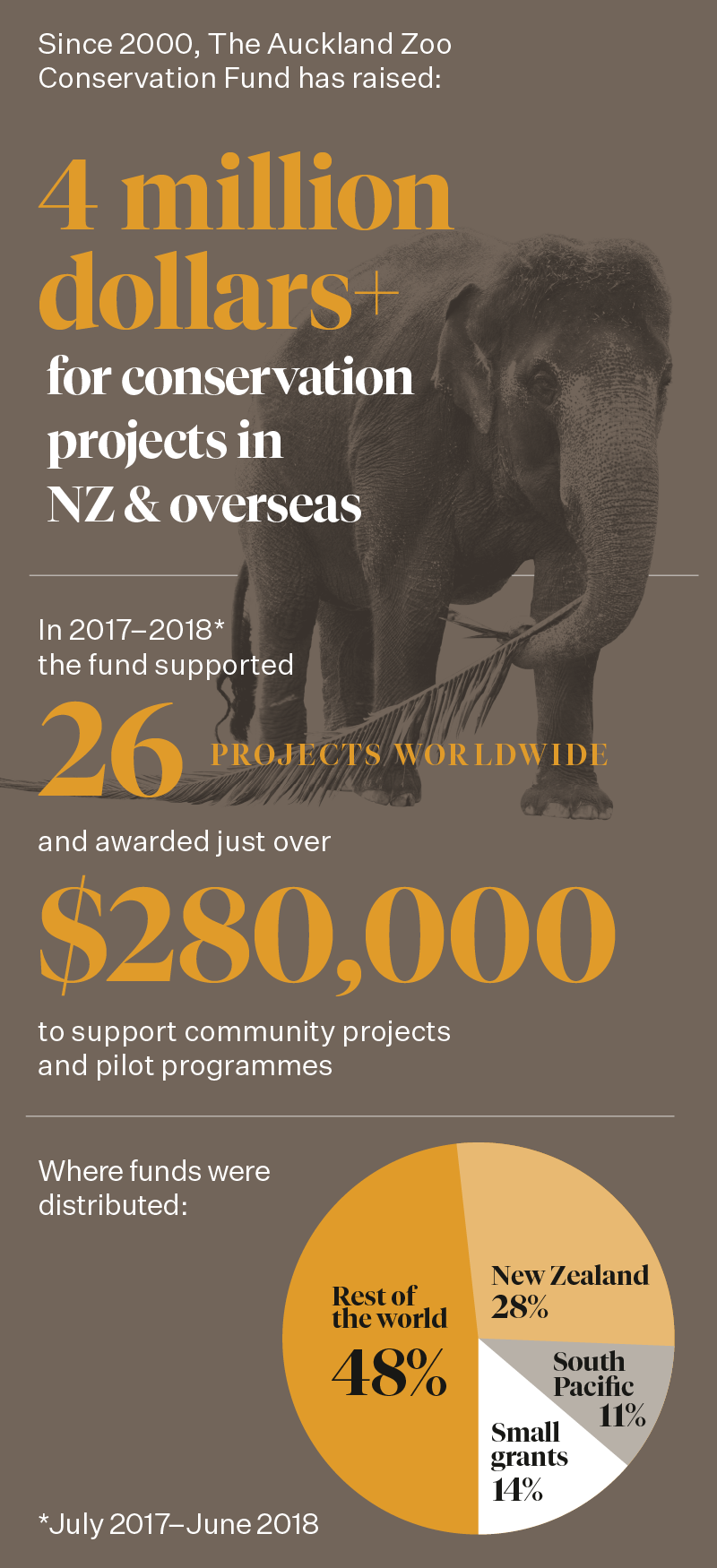 https://rfacdn.nz/zoo/assets/media/azoo-wildwork-centre-infograph-web-2.png