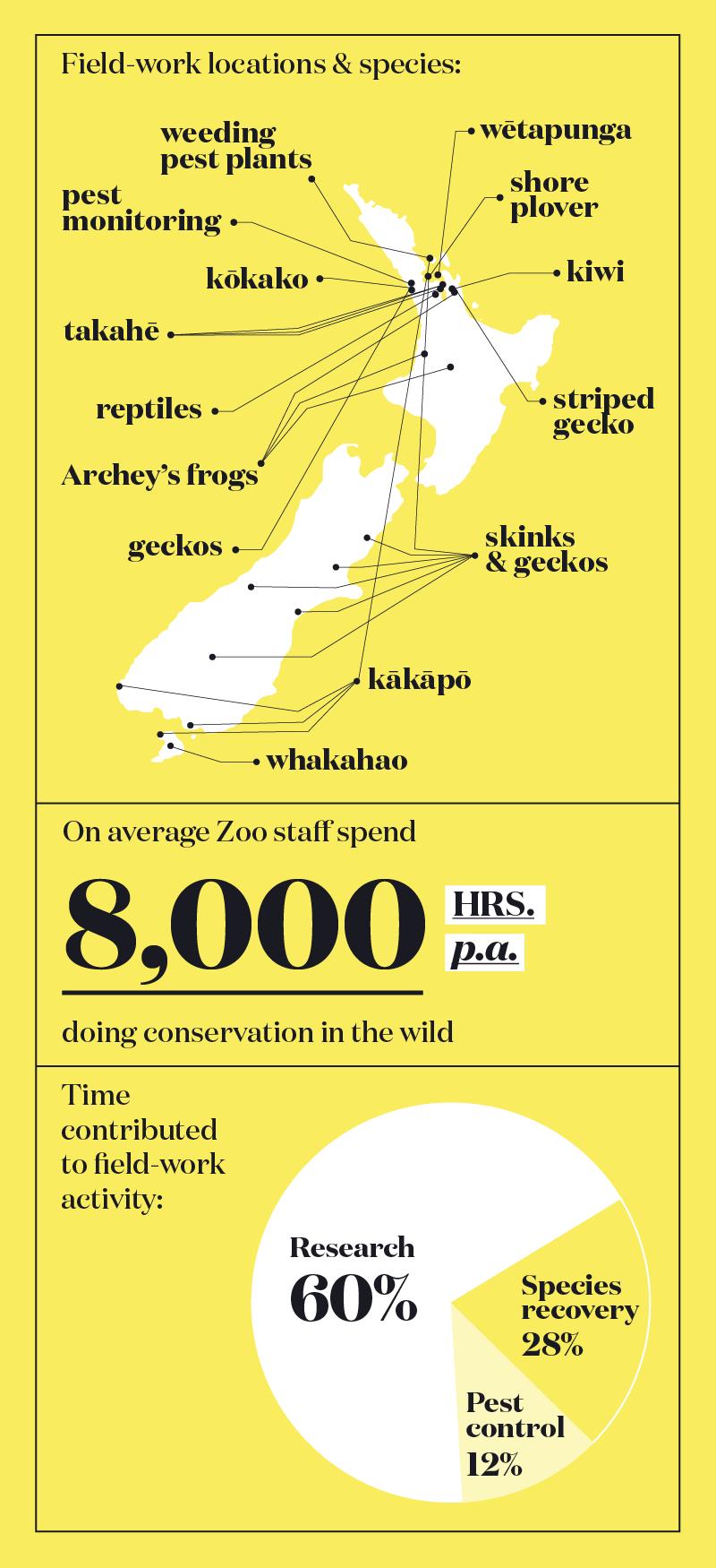 https://rfacdn.nz/zoo/assets/media/infographic-fieldwork.png